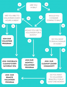 volunteer flow chart