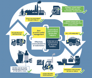 Infographic explaining Fidra's supply chain approach
