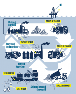Infographic on the transport process of Nurdles and where spills can happen