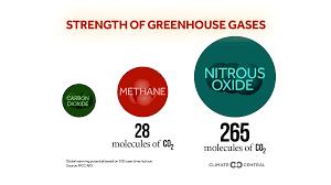 Nitrous oxide vs methane vs carbon dioxide