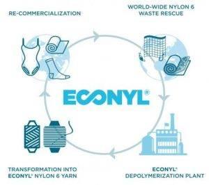 ECONYL process
