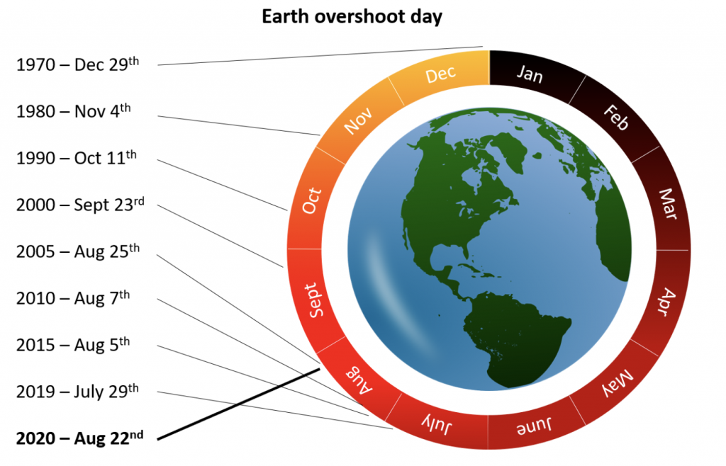 Earth Overshoot day graph for last 50 years